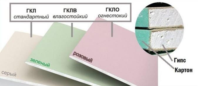 Структура и виды гипсокартона