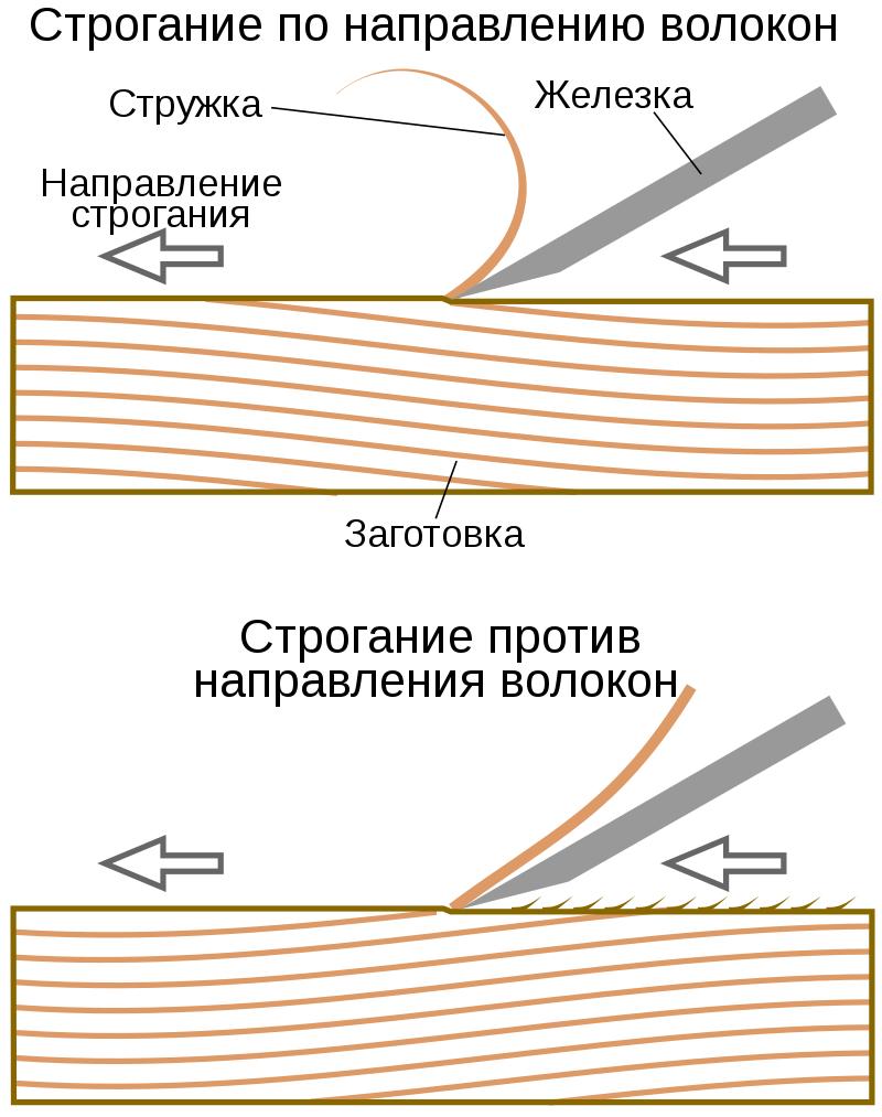 Особенности строгания рубанком