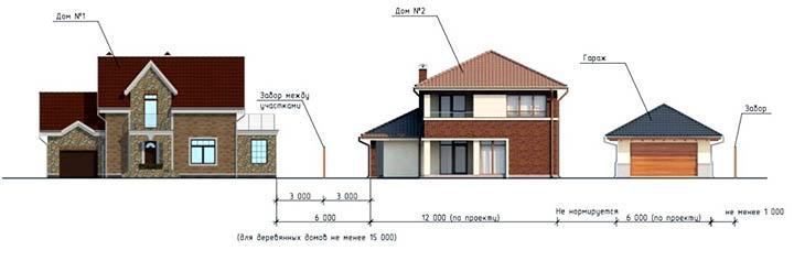 Противопожарные требования при строительстве домов