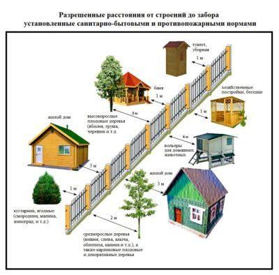 Санитарно-технические нормы при строительстве