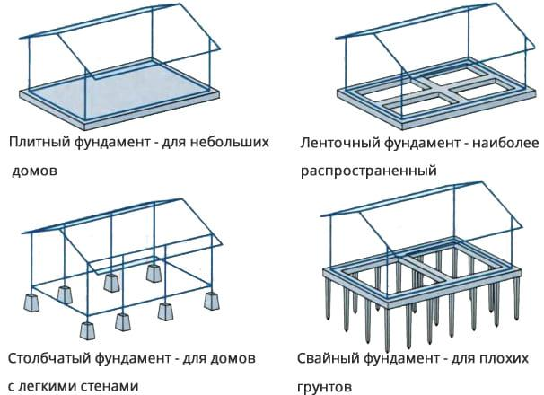 Как выбрать фундамент под строительство