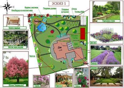 Генеральный план строительства дома