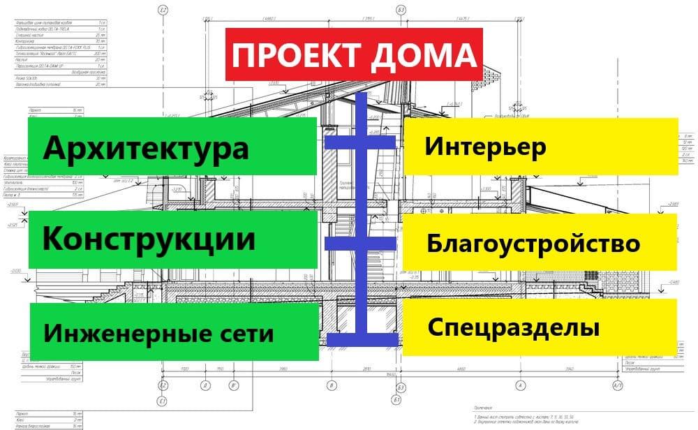 Какие разделы содержит проект дома