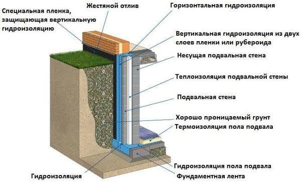 Как выполняется гидроизоляция фундамента