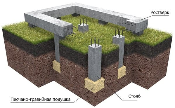 Основные элементы столбчатого фундамента