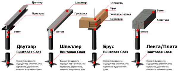 Устройство типов винтового фундамента