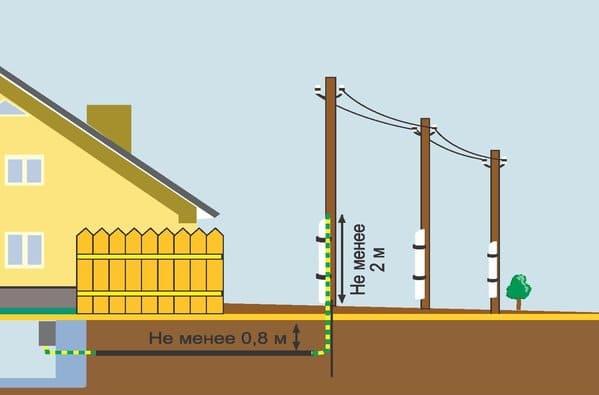 Электричество в дом под землей