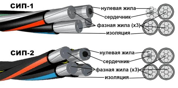 Устройство СИП кабеля