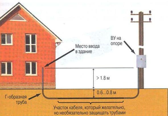 прокладка электрического кабеля в земле