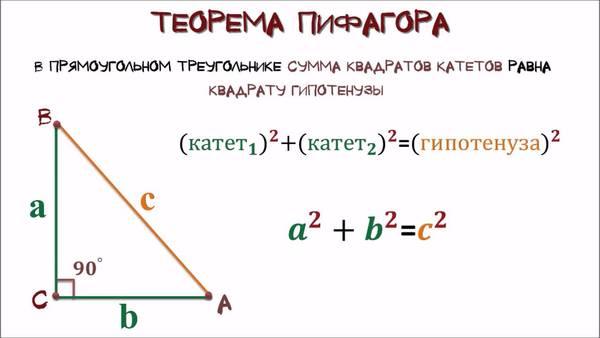 теорема Пифагора при разбивке фундамента