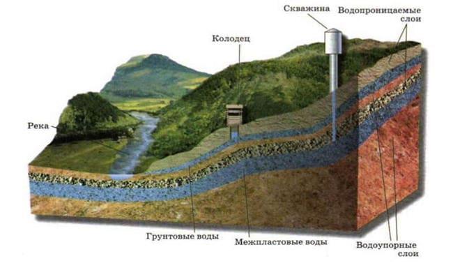 определение подземных вод по рельефу