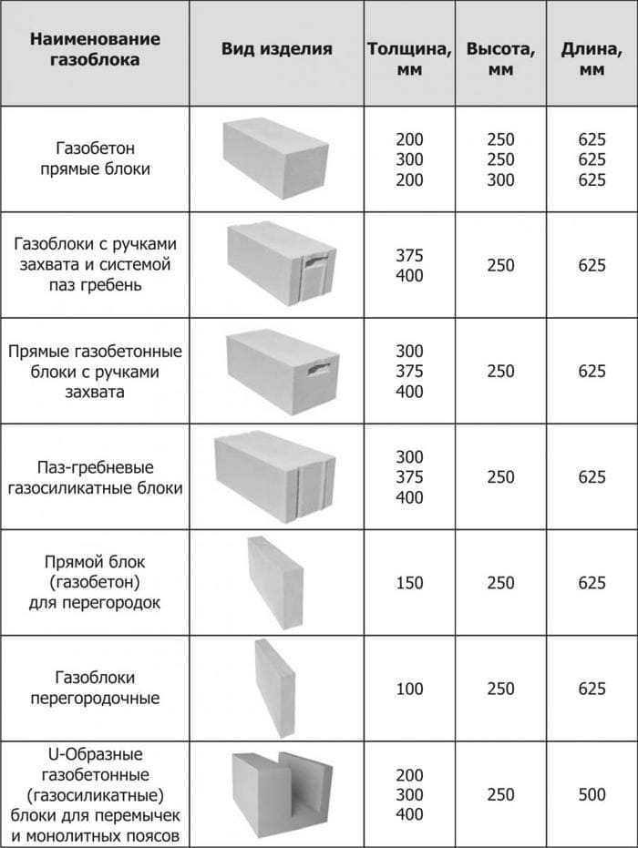 размеры и виды газоблоков