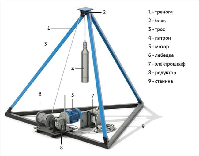 Установка для ударно-канатного способа бурения скважин