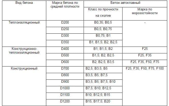 Классификация газоблоков по прочности