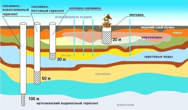 типы подземных вод