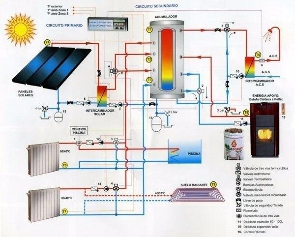 Проект системы отопления частного дома на солнечных батареях
