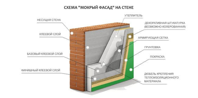 Схема мокрый фасад