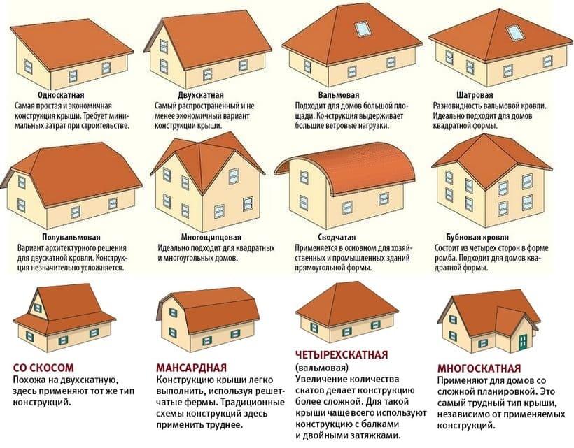 формы крыш домов и стропильных системрыш домов