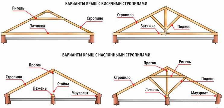 Базовые схемы и виды стропильных систем