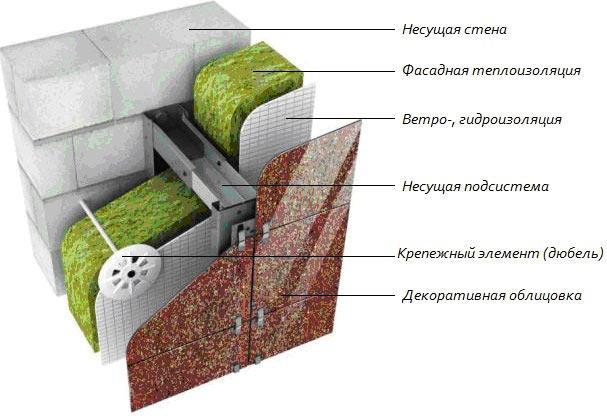 Трехслойная стена с мембраной