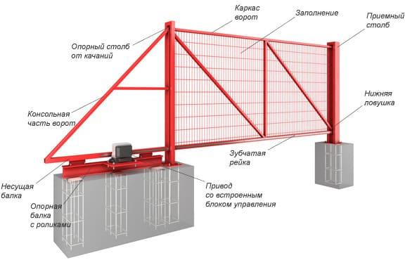 Общее устройство откатных ворот