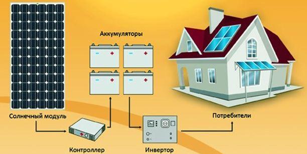 Система отопления частного дома на солнечных батареях