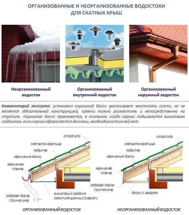 Типы систем водостока