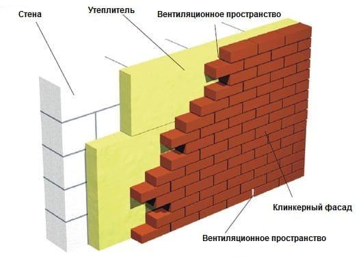 трехслойная кирпичная стена