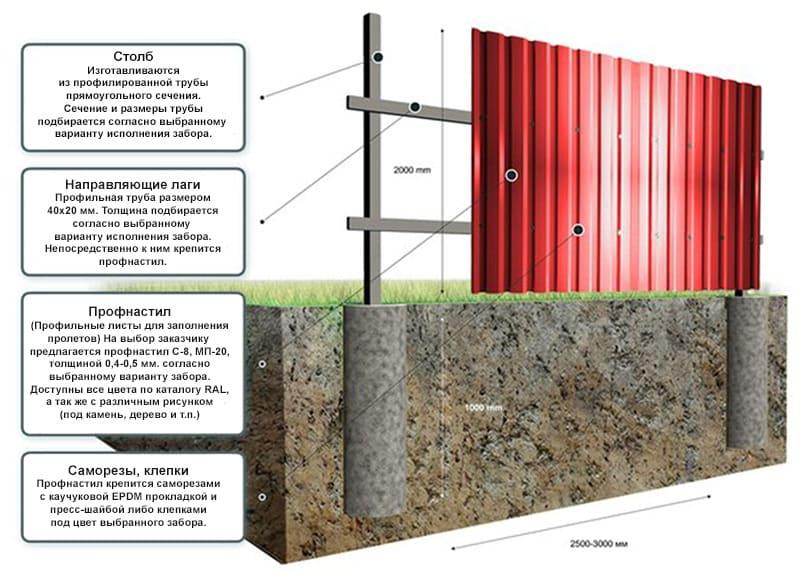 забор из профнастила общее устройство