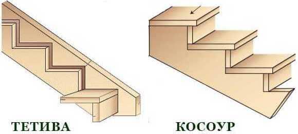 косоур и тетива лестницы