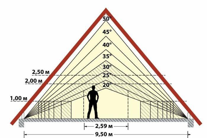 полезная площадь мансардной крышы