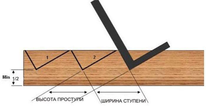 разметка косоура лестницы