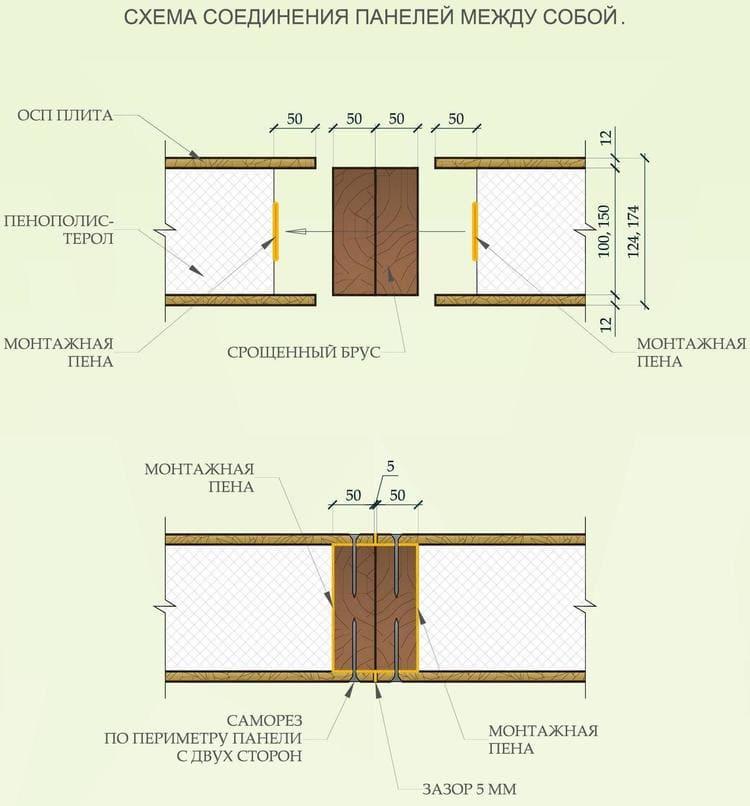 схема соединения сип панелей