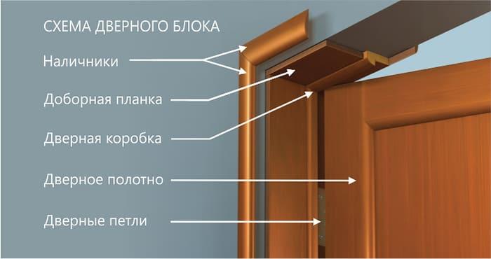 Устройство дверного блока