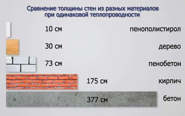 Теплоизоляционные свойства СИП-Панели