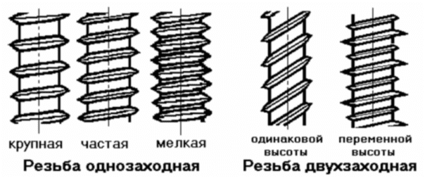 Типы резьбы саморезов