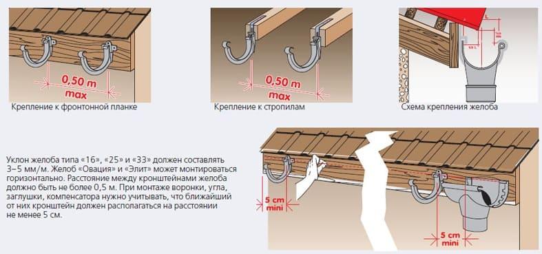 установка кронштейнов водостока