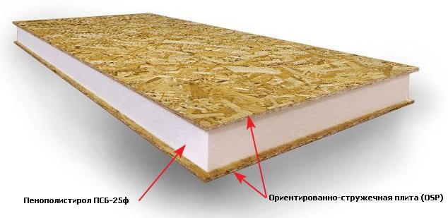 конструкция сип-панели